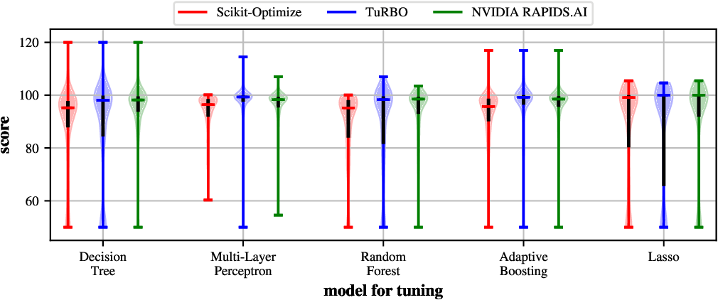 Figure 4 for Bayesian Optimization is Superior to Random Search for Machine Learning Hyperparameter Tuning: Analysis of the Black-Box Optimization Challenge 2020