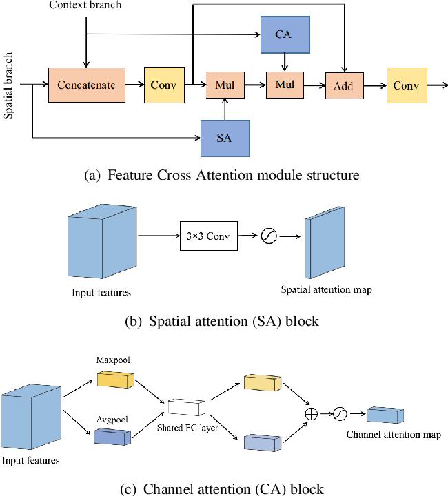 Figure 1 for Cross Attention Network for Semantic Segmentation