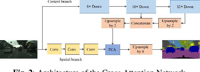 Figure 3 for Cross Attention Network for Semantic Segmentation