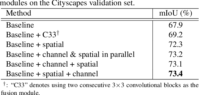 Figure 2 for Cross Attention Network for Semantic Segmentation