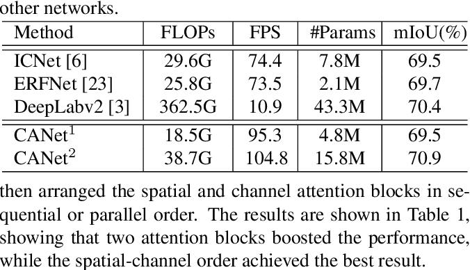 Figure 4 for Cross Attention Network for Semantic Segmentation