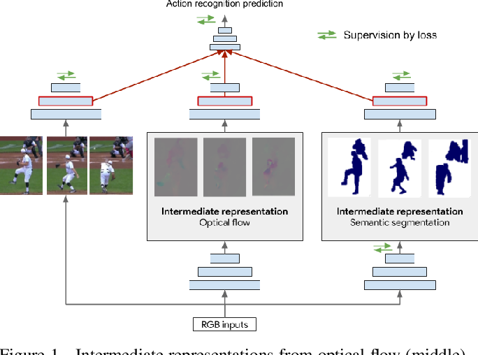 Figure 1 for Adaptive Intermediate Representations for Video Understanding