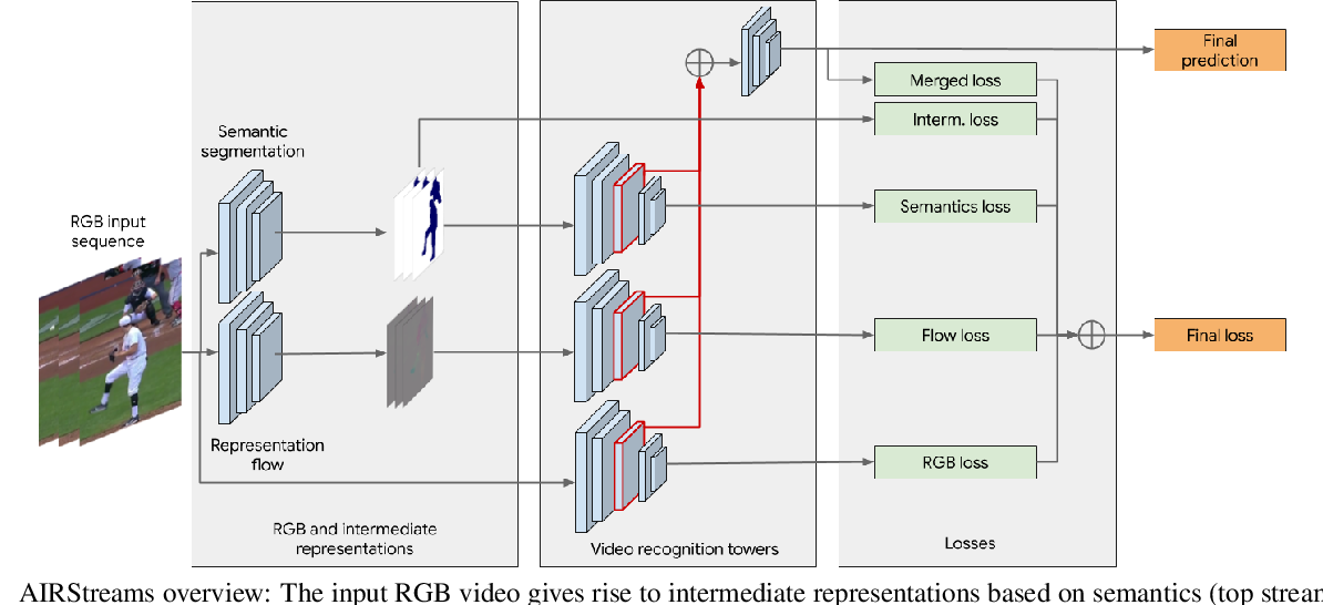 Figure 3 for Adaptive Intermediate Representations for Video Understanding