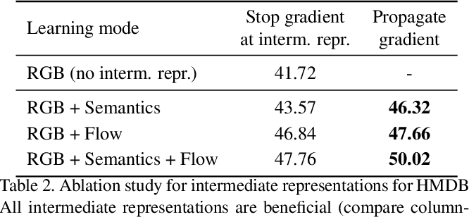 Figure 4 for Adaptive Intermediate Representations for Video Understanding