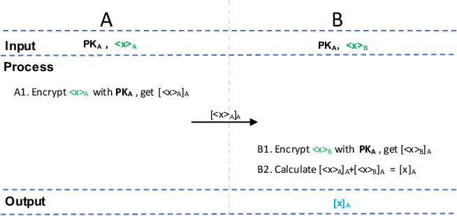 Figure 3 for A Hybrid-Domain Framework for Secure Gradient Tree Boosting