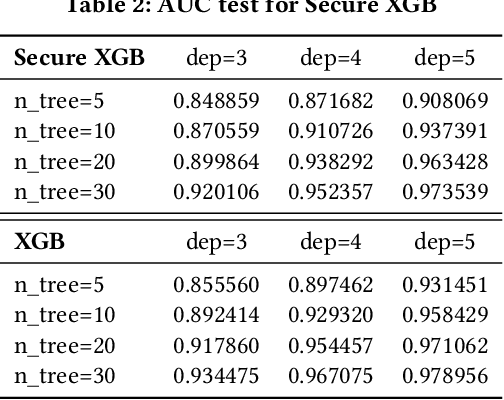 Figure 4 for A Hybrid-Domain Framework for Secure Gradient Tree Boosting