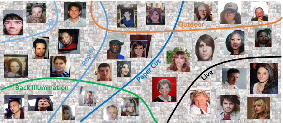 Figure 1 for CelebA-Spoof: Large-Scale Face Anti-Spoofing Dataset with Rich Annotations
