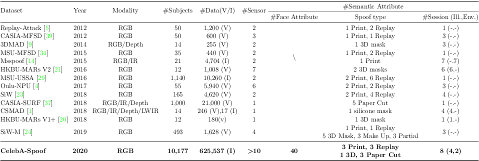 Figure 2 for CelebA-Spoof: Large-Scale Face Anti-Spoofing Dataset with Rich Annotations