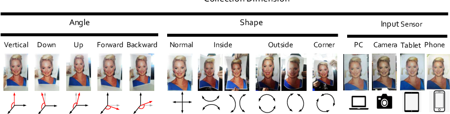 Figure 3 for CelebA-Spoof: Large-Scale Face Anti-Spoofing Dataset with Rich Annotations