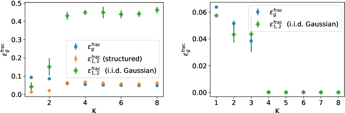 Figure 2 for Modelling the influence of data structure on learning in neural networks