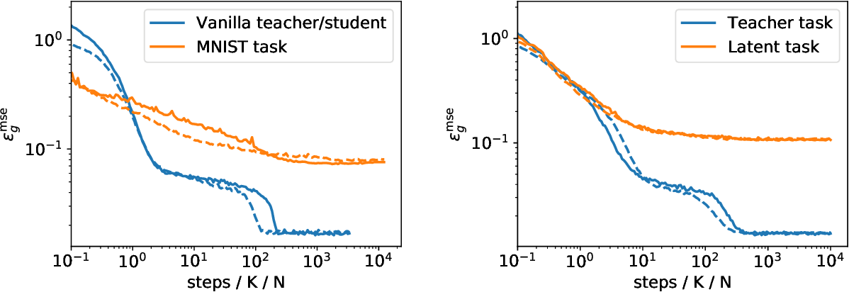 Figure 3 for Modelling the influence of data structure on learning in neural networks