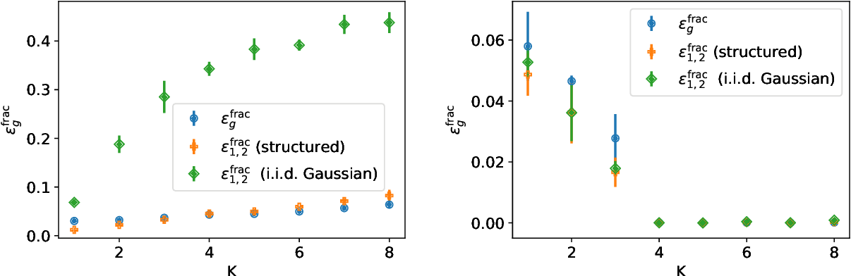 Figure 4 for Modelling the influence of data structure on learning in neural networks