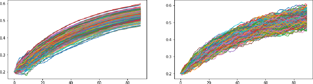 Figure 1 for Conditional Versus Adversarial Euler-based Generators For Time Series