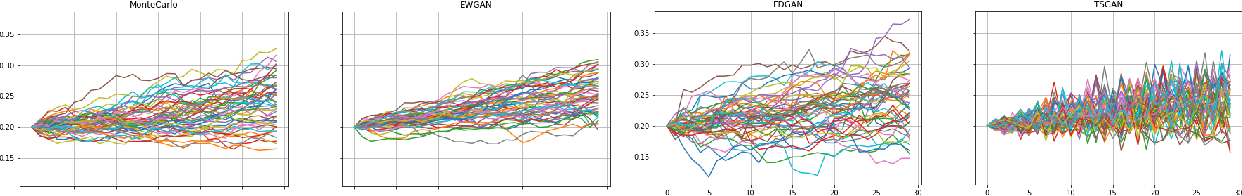 Figure 3 for Conditional Versus Adversarial Euler-based Generators For Time Series
