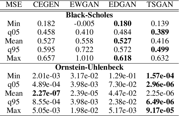 Figure 4 for Conditional Versus Adversarial Euler-based Generators For Time Series