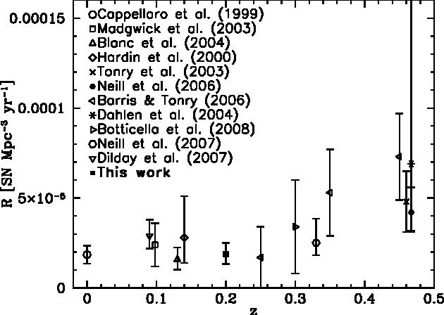 Figure 7 from The Rate of Type Ia Supernovae at z~0 2 from