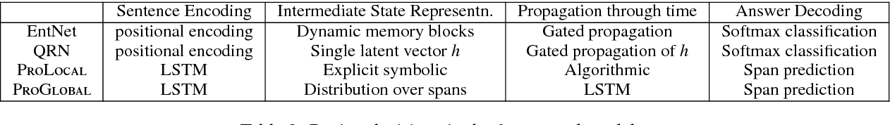 Figure 3 for Tracking State Changes in Procedural Text: A Challenge Dataset and Models for Process Paragraph Comprehension