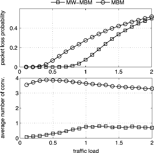 Fig. 11. (a) End-to-end packet loss probability and (b) average number of conversions per packet versus traffic load, in case of aggregating-chain topology, WDM system with wavelengths, five switching stages, and available conversion range .