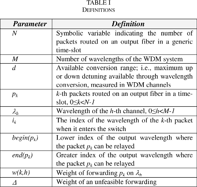 TABLE I DEFINITIONS
