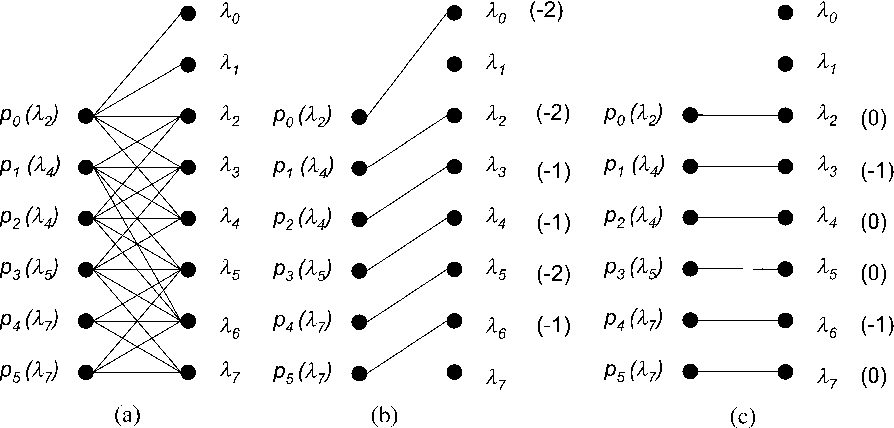 Fig. 1. (a) Conversion graph for eight wavelengths WDM system with available conversion range equal to two channels, (b) the Glover/FAA MBM, and (c) empirical (HSA) MBM.