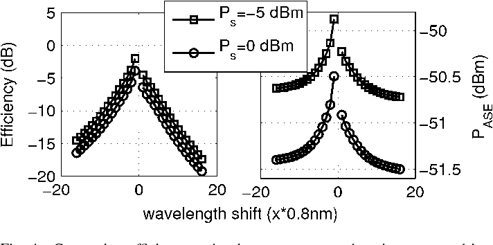 Fig. 4. Conversion efficiency and noise power versus detuning measured in WDM channels of 0.8 nm in case of two values of input signal power .