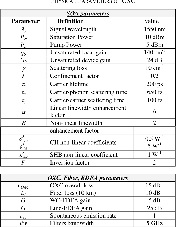 TABLE III PHYSICAL PARAMETERS OF OXC