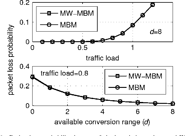 Fig. 6. Packet loss probability in case of single-switch topology and WDM system with 32 wavelengths versus traffic load and available conversion range for MBM- and MW-MBM-based schedulers.