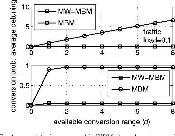 Fig. 7. Average detuning measured in WDM channels and conversion probability in case of single-switch topology, WDM system with 32 wavelengths , and traffic versus available conversion range for MBM- and MW-MBM-based schedulers.