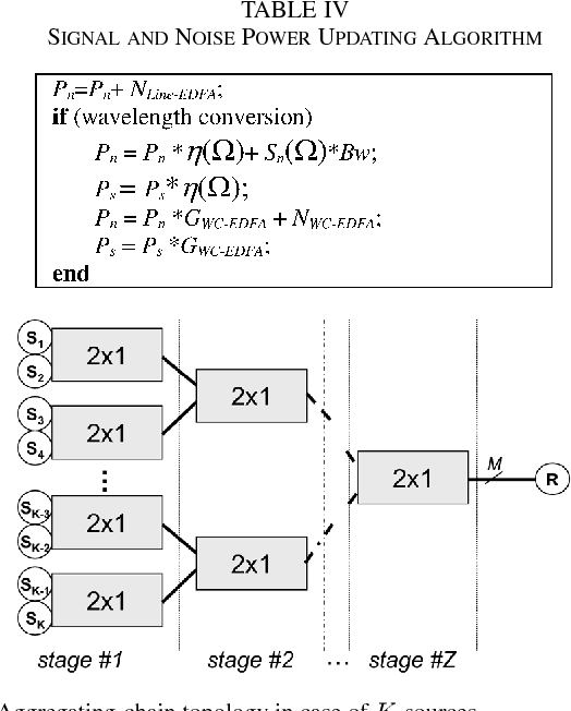 TABLE IV SIGNAL AND NOISE POWER UPDATING ALGORITHM