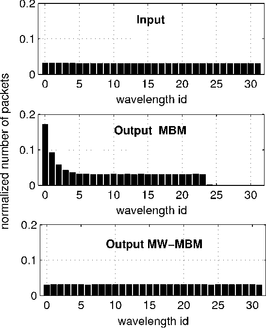 Fig. 8. Input/output wavelengths usage and wavelength conversions occurrence in case of single-switch topology, WDM system with 32 wavelengths , available conversion range equals to eight channels , and traffic , for MBM- and MW-MBM-based schedulers.