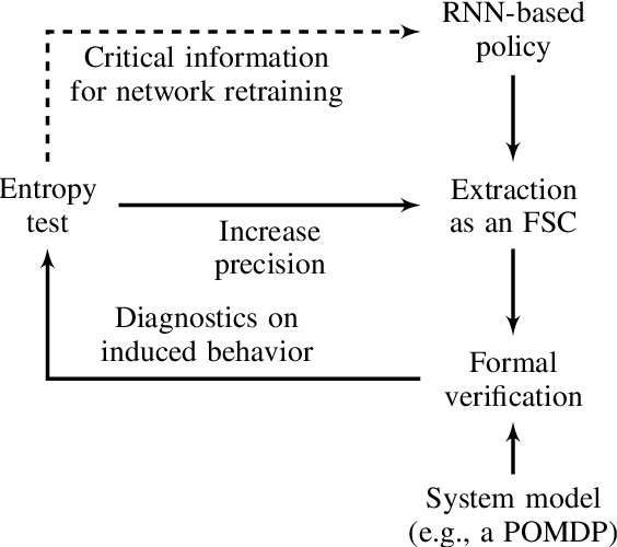 Figure 1 for Verifiable RNN-Based Policies for POMDPs Under Temporal Logic Constraints