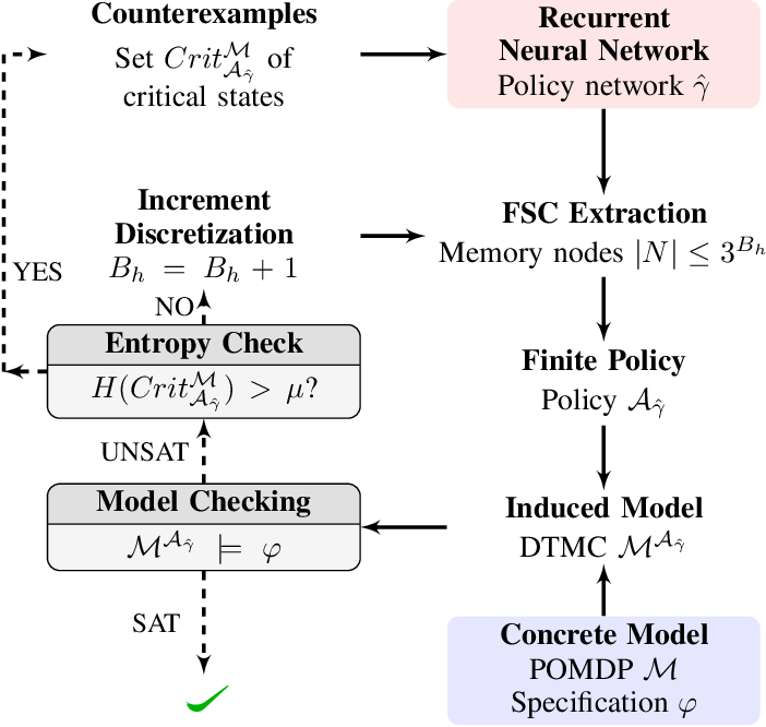 Figure 3 for Verifiable RNN-Based Policies for POMDPs Under Temporal Logic Constraints