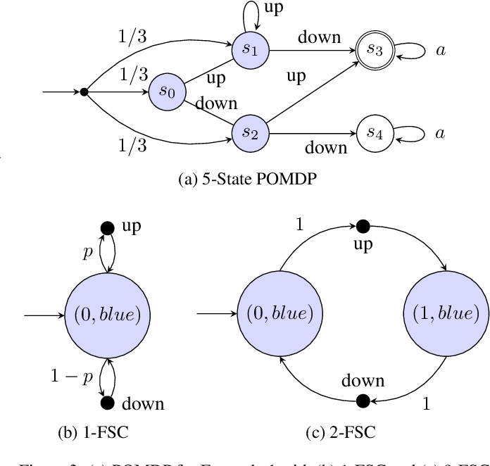Figure 4 for Verifiable RNN-Based Policies for POMDPs Under Temporal Logic Constraints