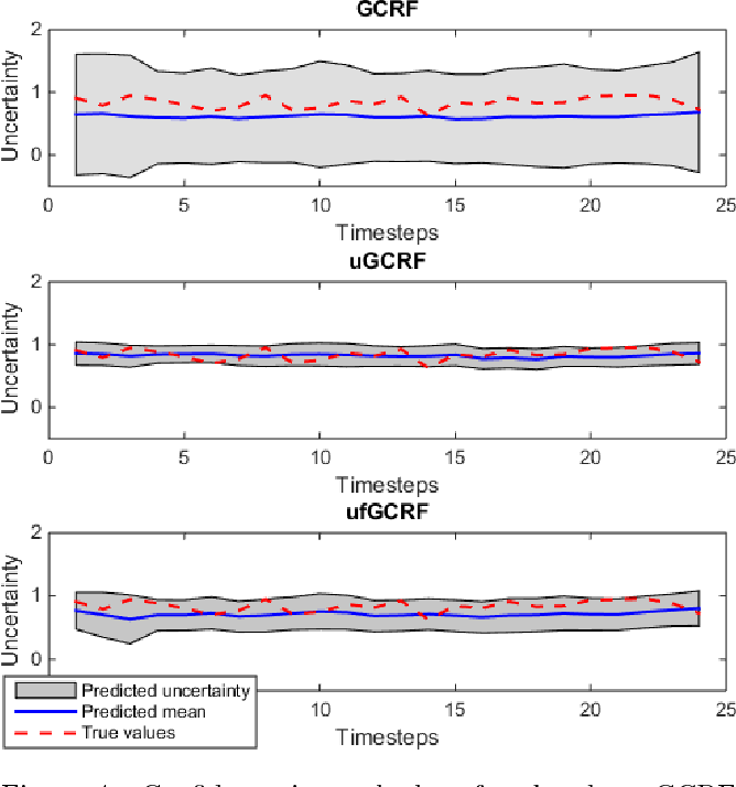 Figure 4 for Improving confidence while predicting trends in temporal disease networks