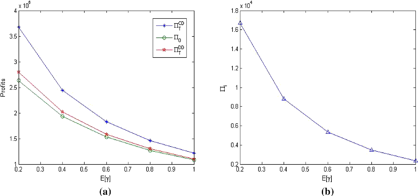 Fig. 2 The changes of profits with the parameter