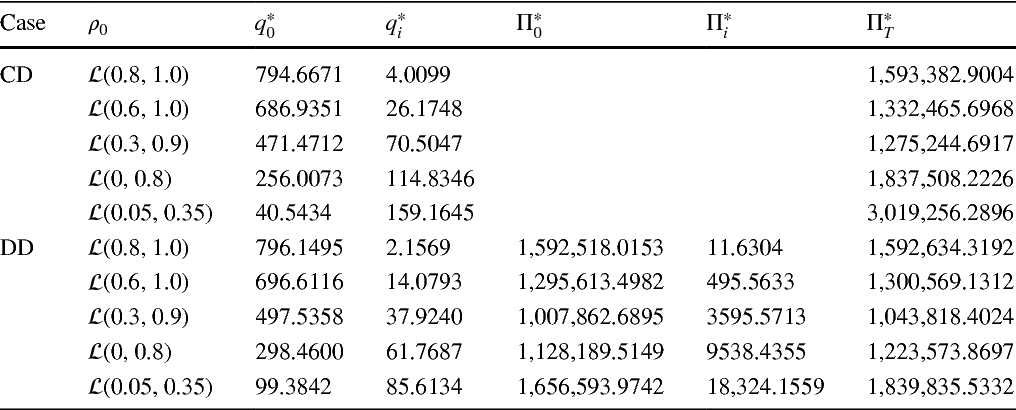 Table 4 The changes in equilibrium quantities and expected profits with the uncertainty distribution of parameter 0