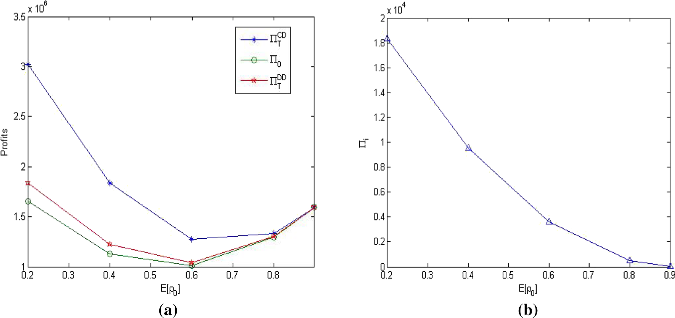 Fig. 3 The change of profits with the parameter 0
