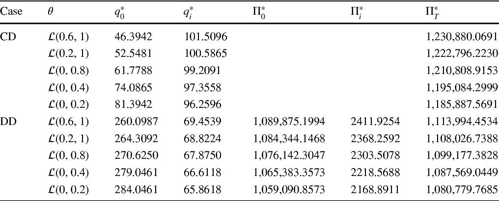 Table 5 The change in equilibrium quantities and expected profits with the uncertainty distribution of parameter