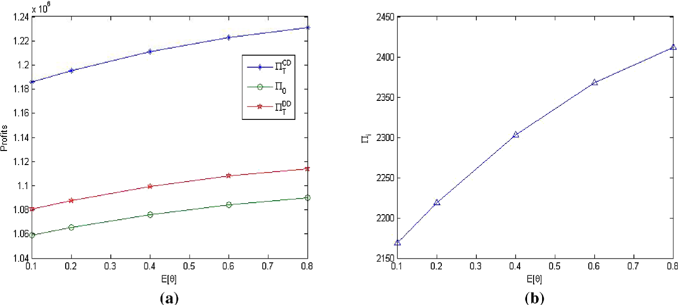 Fig. 4 The changes of profits with the parameter