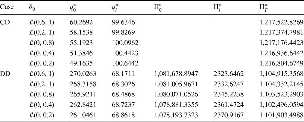 Table 6 The changes in equilibrium quantities and expected profits with the uncertainty distribution of parameter 0