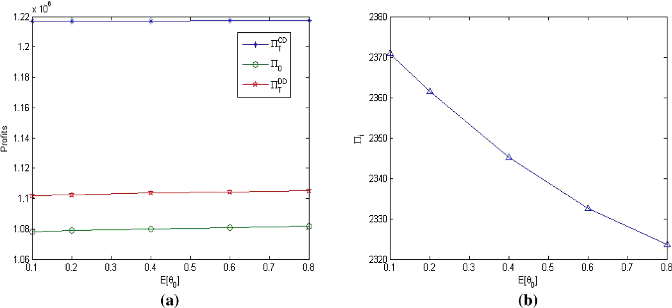 Fig. 5 The changes of profits with the parameter 0