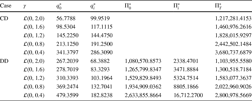 Table 3 The changes in equilibrium quantities and expected profits with the uncertainty distribution of parameter