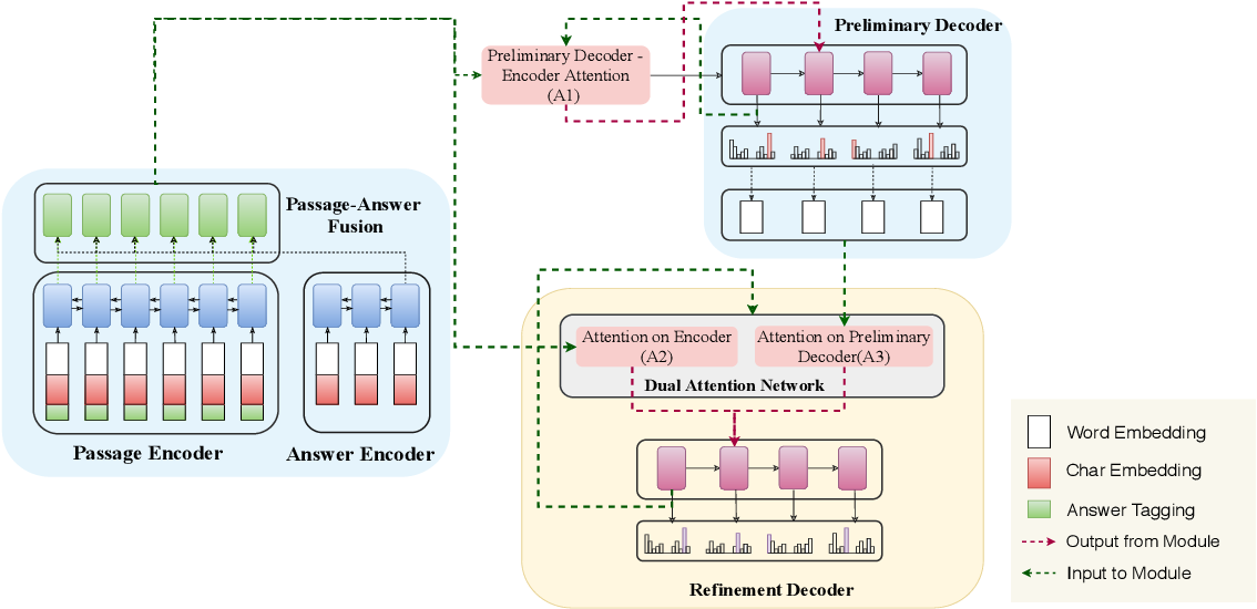 Figure 2 for Let's Ask Again: Refine Network for Automatic Question Generation