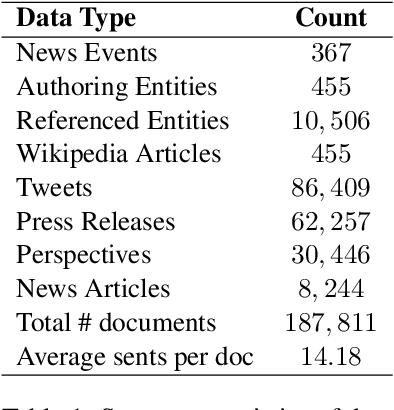 Figure 1 for Understanding Politics via Contextualized Discourse Processing