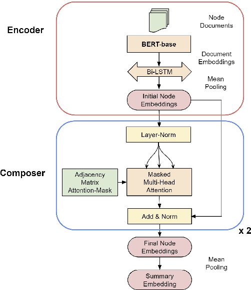 Figure 3 for Understanding Politics via Contextualized Discourse Processing