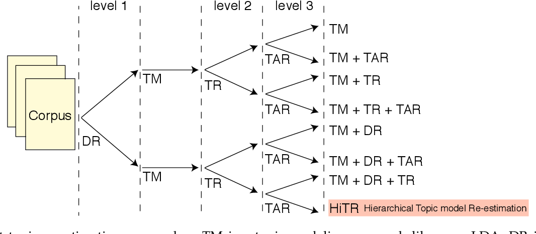 Figure 3 for HiTR: Hierarchical Topic Model Re-estimation for Measuring Topical Diversity of Documents