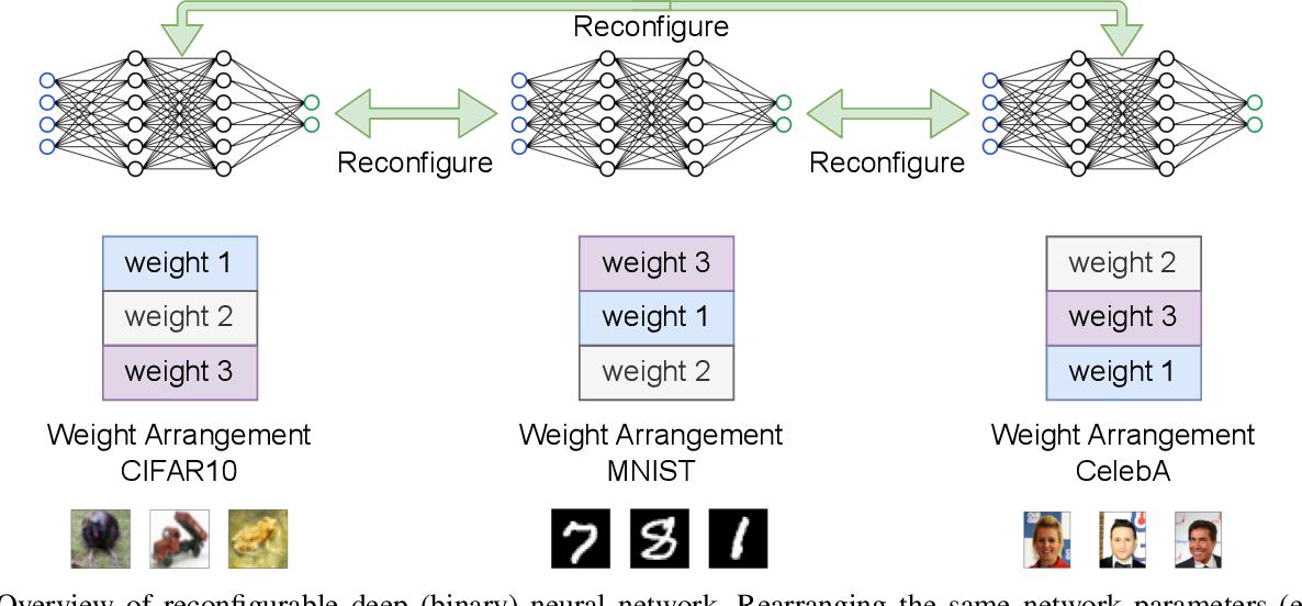 Figure 1 for RBNN: Memory-Efficient Reconfigurable Deep Binary Neural Network with IP Protection for Internet of Things