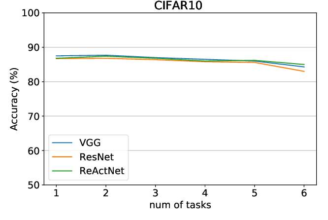 Figure 3 for RBNN: Memory-Efficient Reconfigurable Deep Binary Neural Network with IP Protection for Internet of Things