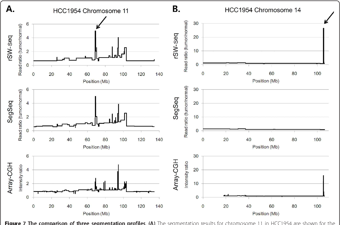 Figure 7 The comparison of three segmentation profiles. (A) The segmentation results for chromosome 11 in HCC1954 are shown for the two sequencing-based methods, rSW-seq (top) and SegSeq (middle), and for an array-based method (bottom). The profiles are very similar in this case. The arrow indicates a high-level amplification peak located at 11q13, where the array-based profile gives a reduced signal. (B) Three plots of chromosome 14 are also shown for the same cell line. The arrow indicates the high-level amplification at 14q32, which is observed in the rSW-seq and array-based profiles.