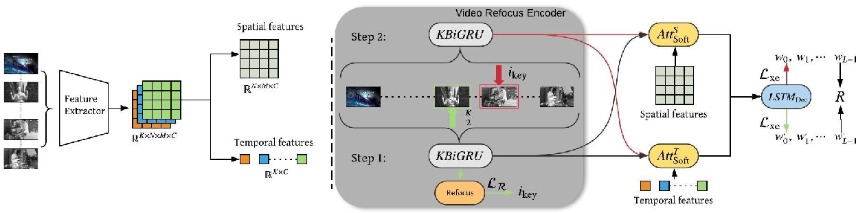 Figure 3 for Watch It Twice: Video Captioning with a Refocused Video Encoder